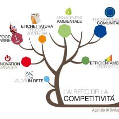 L'Albero della competitività. AVVISO Azioni sul campo